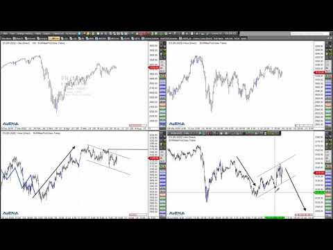 Rüdiger Born: Die aktuelle Lage bei S&P 500 und Nasdaq