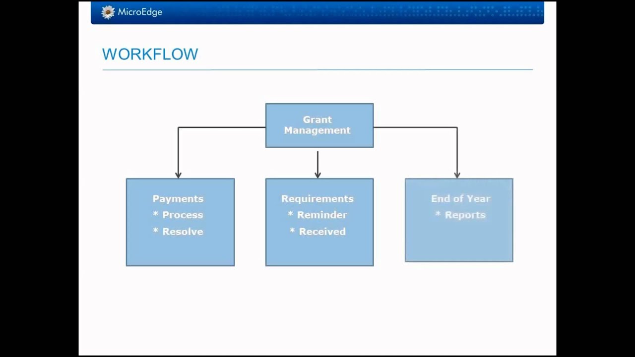 Introduction To The Gifts Online Standard Workflow Microedge