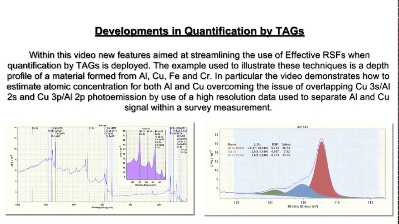 Quantification by XPS using TAGs applied to XPS profile measurements in  CasaXPS