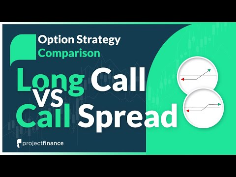 Long Call vs. Call Spread | Options Strategy Comparison