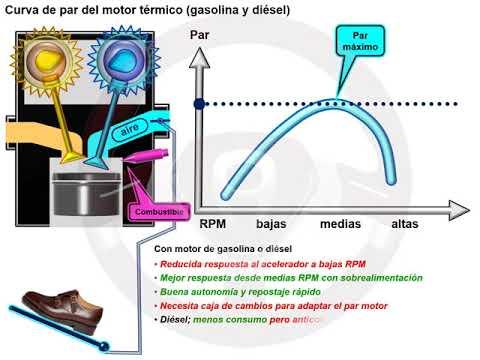 """Motor sin árbol de levas """"cam less"""" (2/6)"""