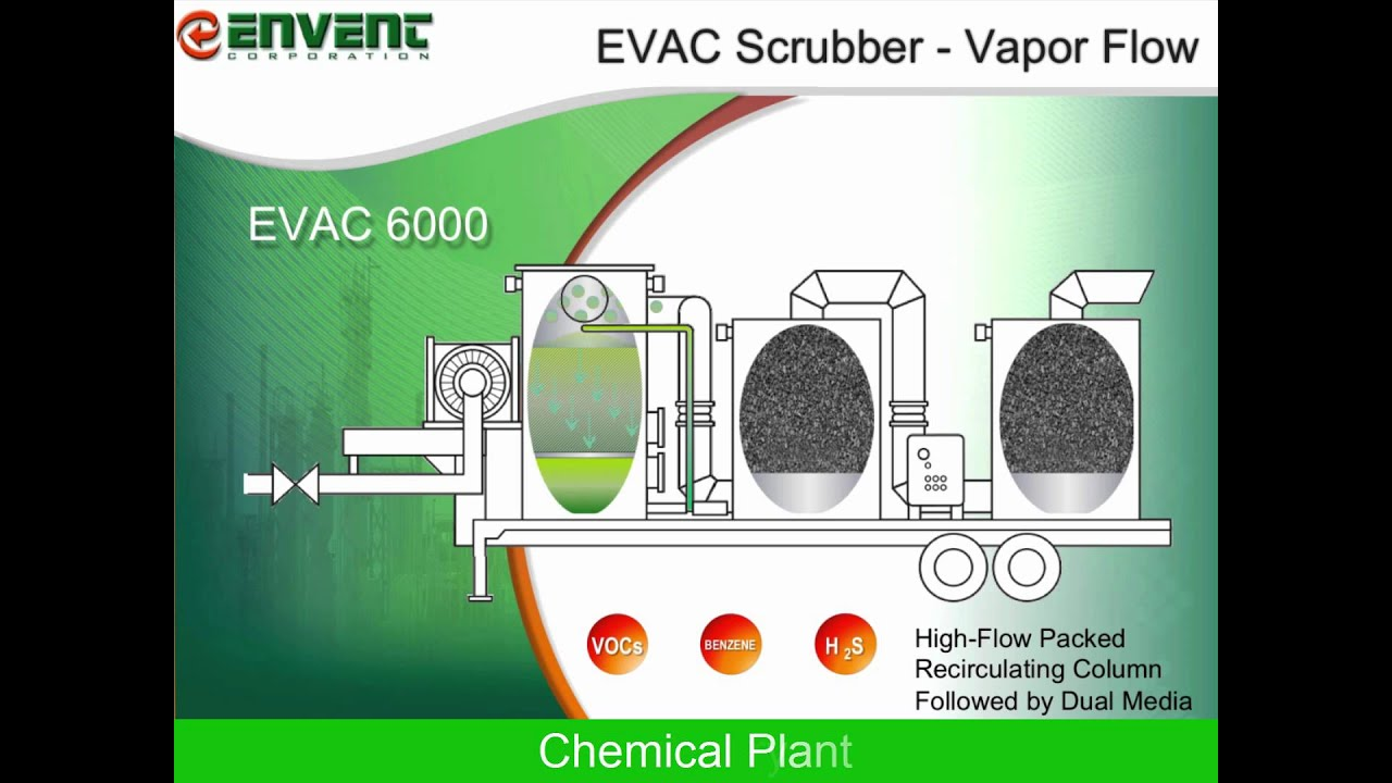 Envent Corporation - EVAC Scrubber For Removal of H2S, Ammonia, VOCs,  Chlorinated Hydrocarbons Flow