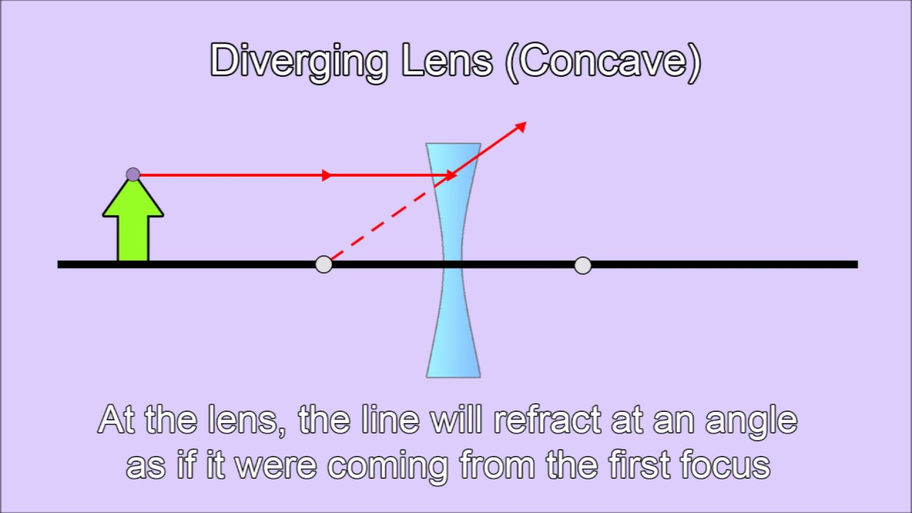 Diverging lens ray diagram youtube diverging lens ray diagram pooptronica