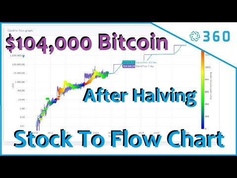 Bitcoin Price Charts - $104000 A Year After Bitcoin Halving | Stock To Flow Bitcoin Price Charts