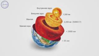 География 7 класс. Литосфера.  Происхождение материков и океанов