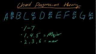 Understanding chord progression theory using the number system - (part 1)