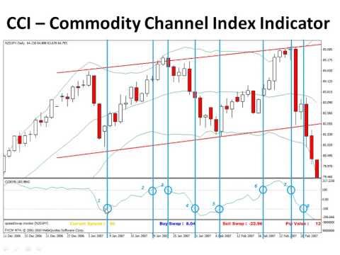 Commodity trading best indicators