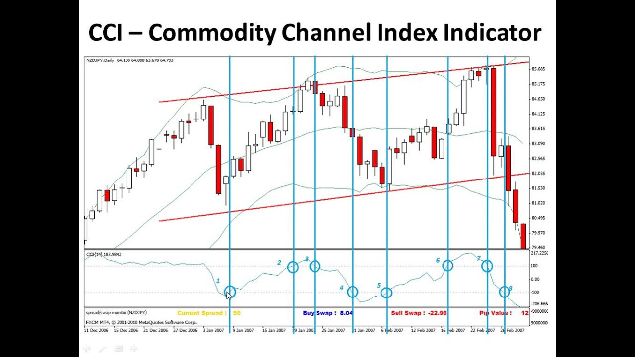 Commodity channel index trading strategy