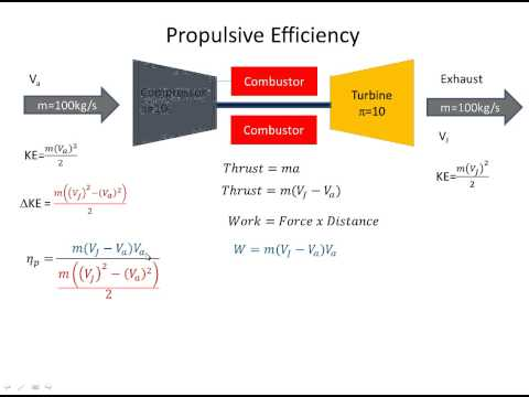 Jet Engine (Gas Turbine) Efficiency
