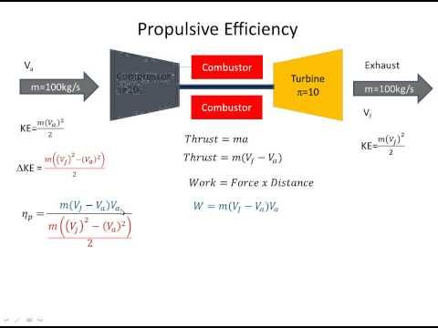 Jet Engine (Gas Turbine) Efficiency