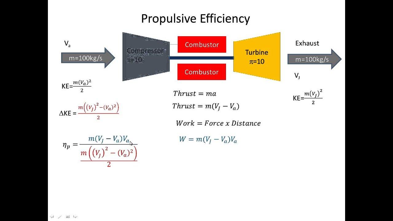 jet engine gas turbine efficiency [ 1280 x 720 Pixel ]