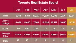 Toronto Real Estate Market | July 2017 Report