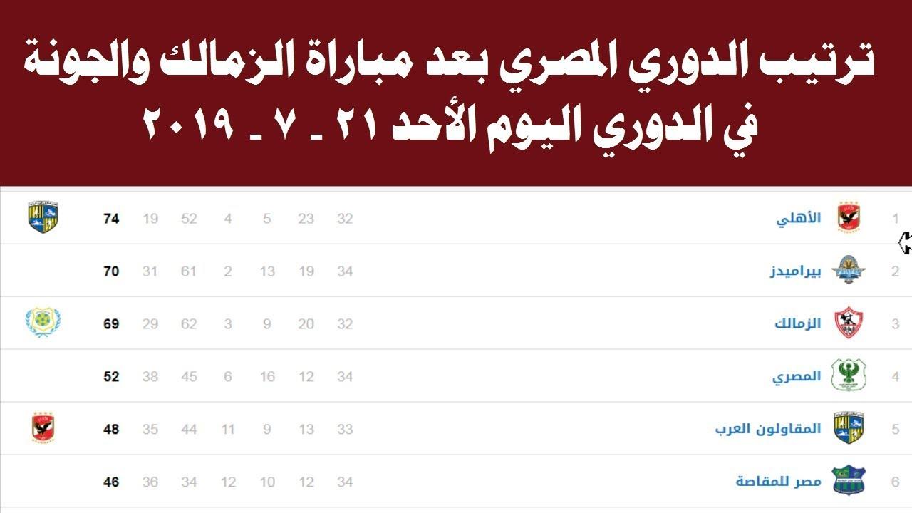 جدول ترتيب الدوري المصري بعد مباراة الزمالك والجونة اليوم الاحد 21 - 7 - 2019