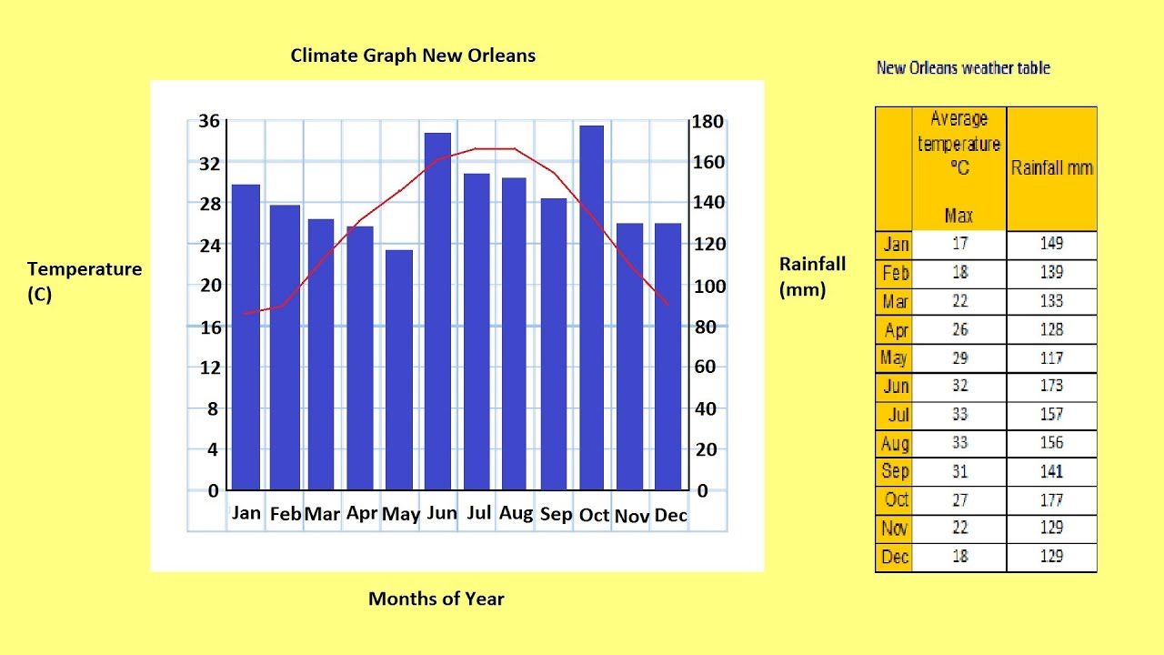 How To Make A Climate Graph