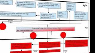Интеграция Oracle Agile PLM и Oracle E-Business Suite с помощью интеграционого пакета PIP.