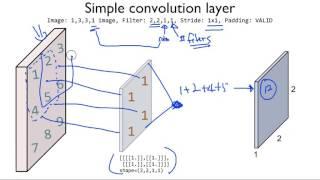 ML lab11-1: TensorFlow CNN Basics