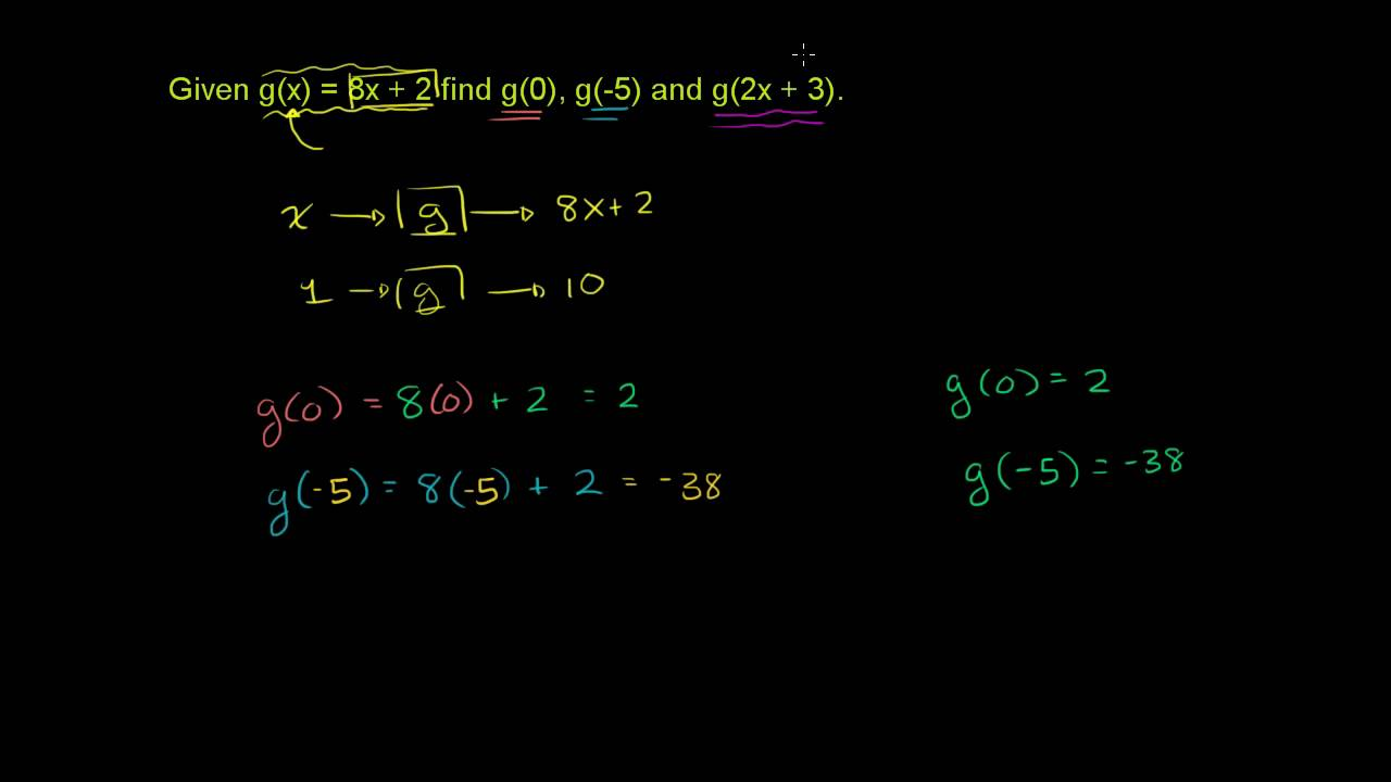 medium resolution of Evaluating Functions - YouTube