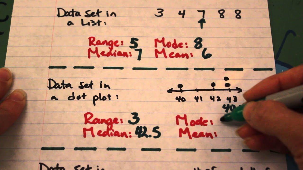 Mean, Median, Mode, Range