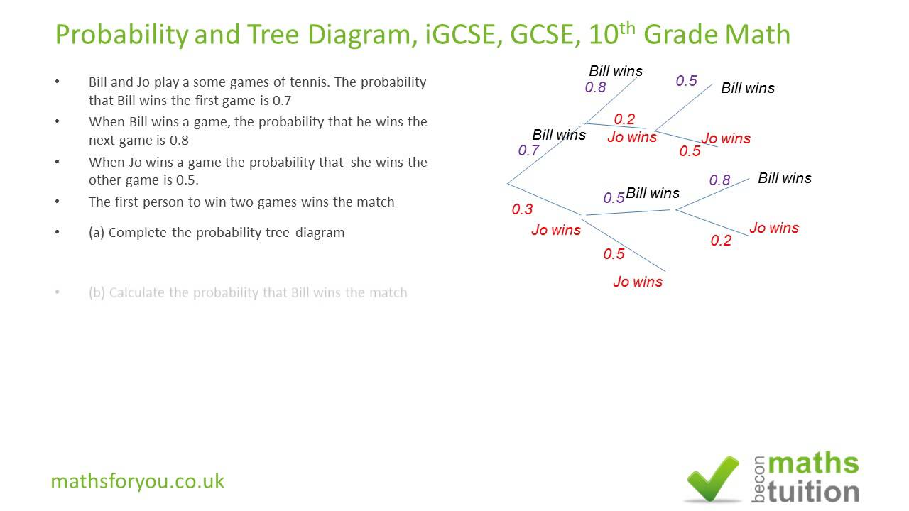 probability and tree diagram igcse gcse 10th grade math youtube. Black Bedroom Furniture Sets. Home Design Ideas