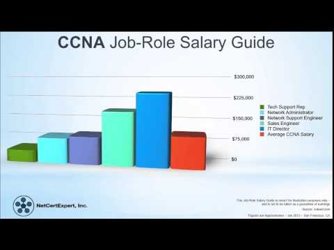 What is CCNA Certification