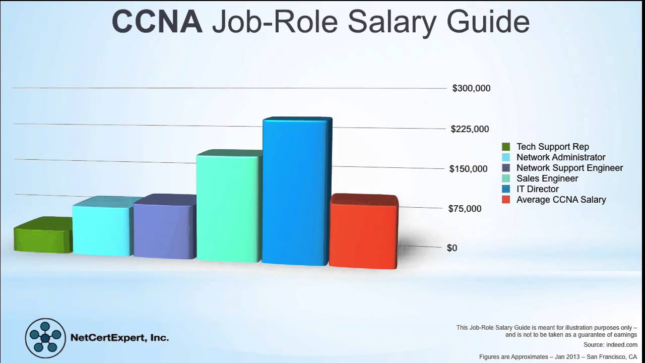 What is ccna certification youtube what is ccna certification 1betcityfo Images