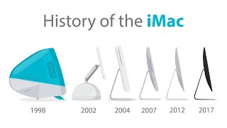 History of the iMac (Animation)