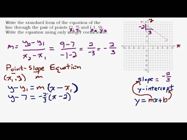 6 8 Standard Form Of The Equation Of A Line Lessons Tes Teach