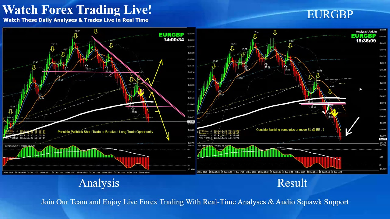 GBP/USD - Tips and brokers for Trading FX exchange rate of GBP to USD