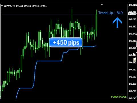 How to use forex x code indicator