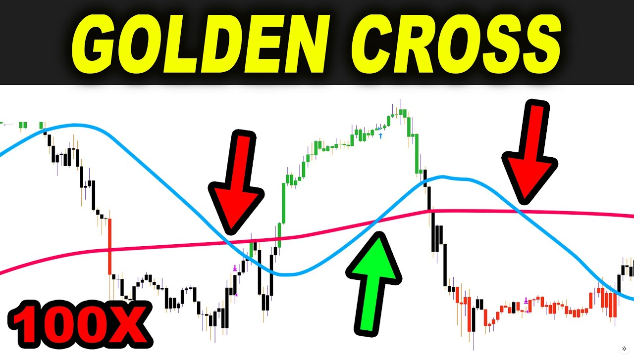 Golden Cross Trading Strategy - Can it really give Golden ...