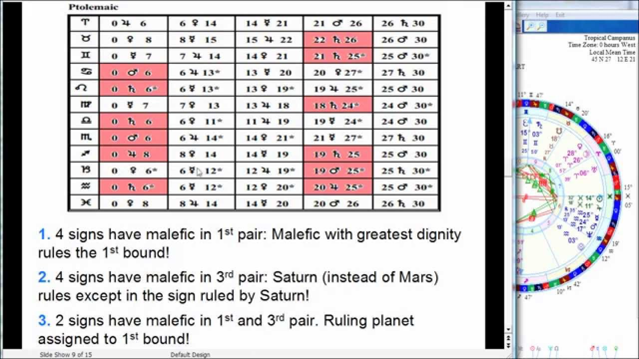 Zodiac signs and their ruling planets  These Are the Ruling