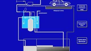 Принципиальная схема системы очистки сточных вод ручной мойки(, 2014-06-02T11:56:43.000Z)