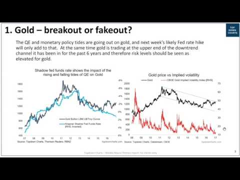 Gold Price Outlook - Breakout or fakeout?