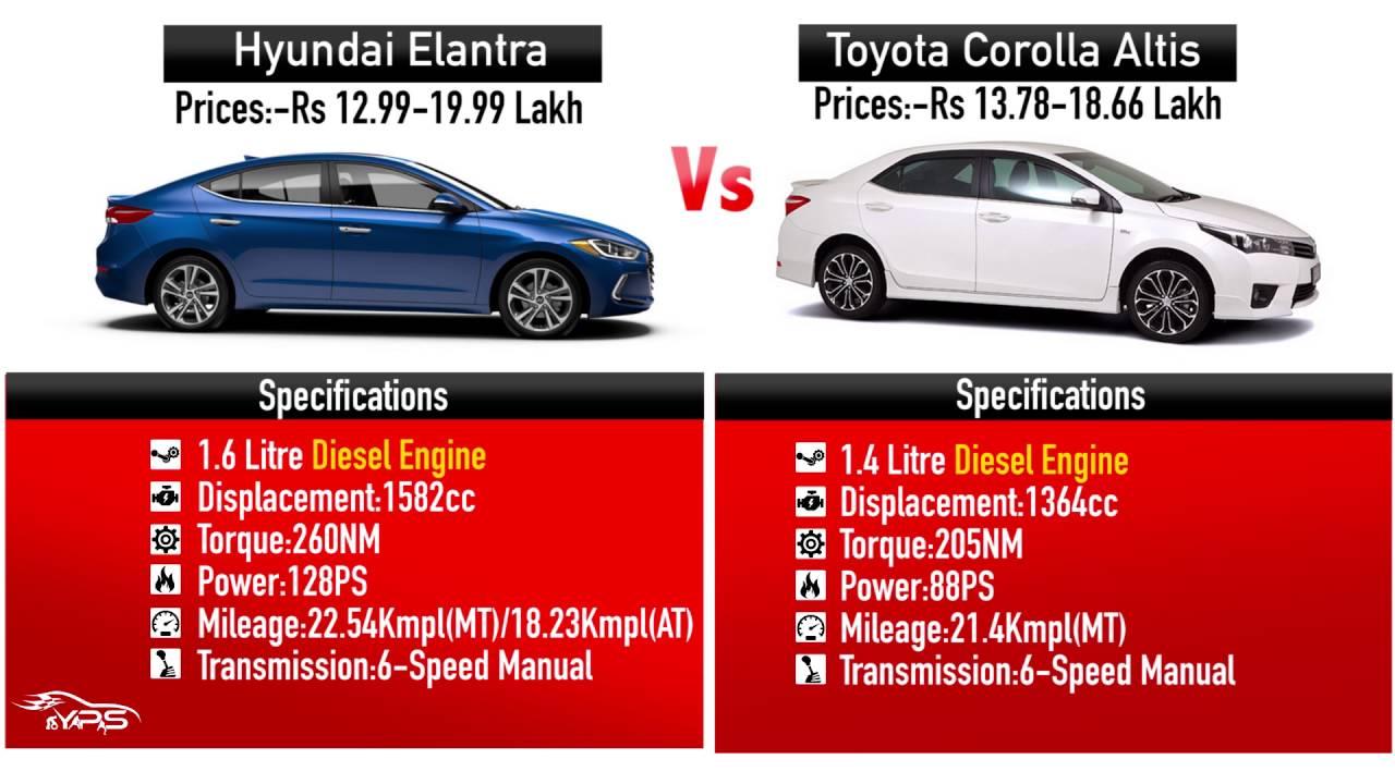 New Hyundai Elantra 2016 Vs Toyota Corolla ALTIS 2016 | Comparison India    YouTube