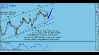 My Forex  Magic Wave. The Importance Of US Dollar Index (USDX) In Forex Trading. By G. Samdani