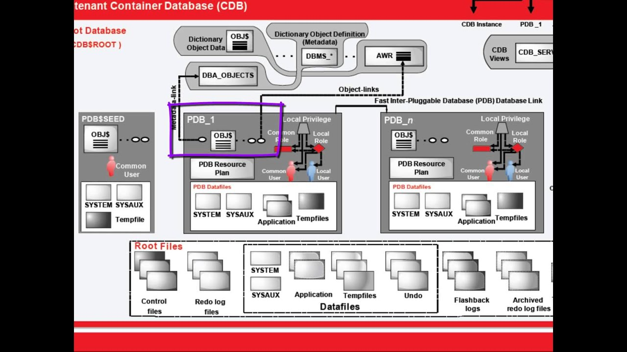 Oracle Database 12c Multitenant Architecture Overview   YouTube