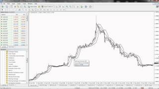 Simple Five Minute Scalping Strategy Using Bollinger Bands