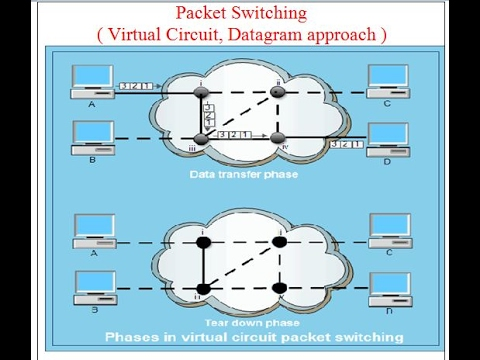 Packet Switching:Virtual Circuit, Datagram approach
