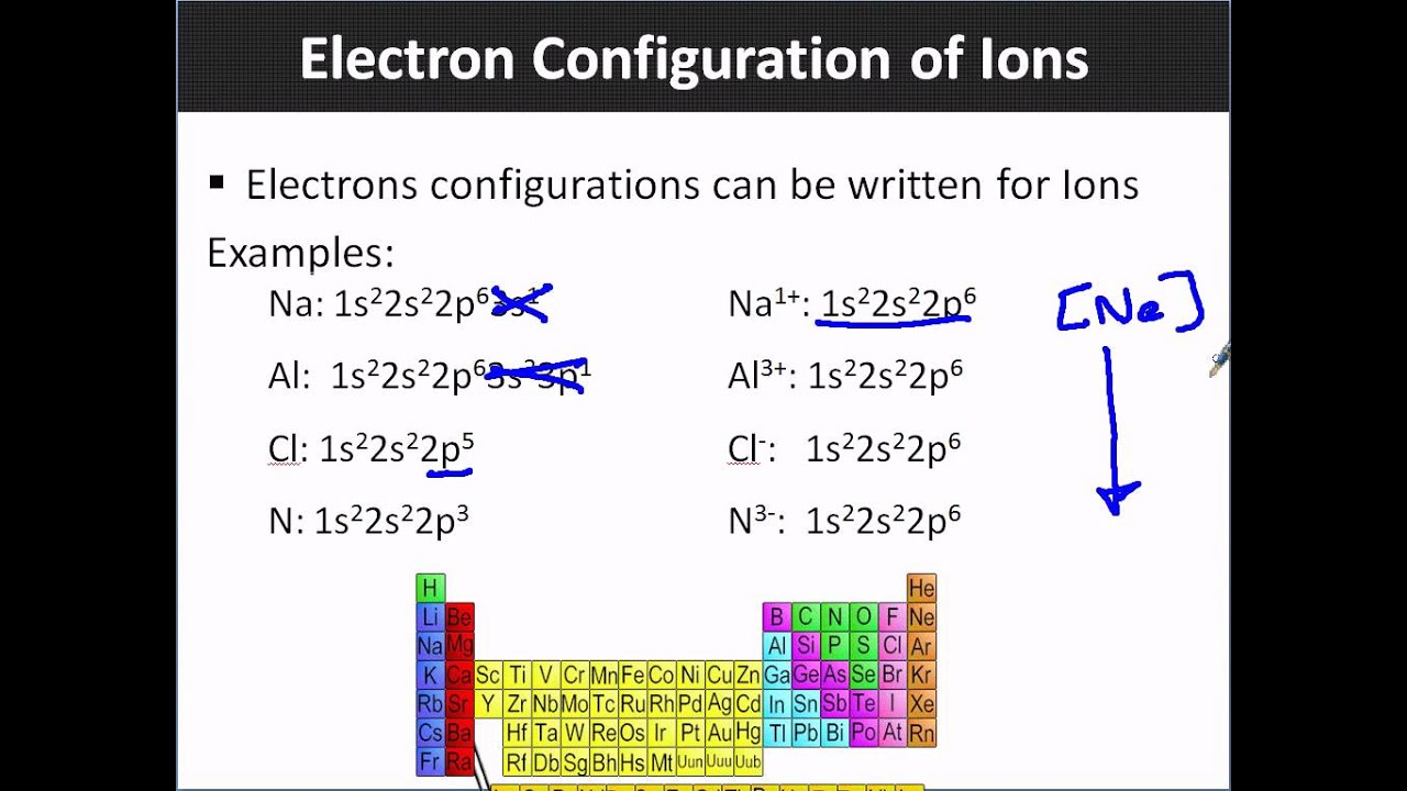 Electron Configuration Of Ions Youtube