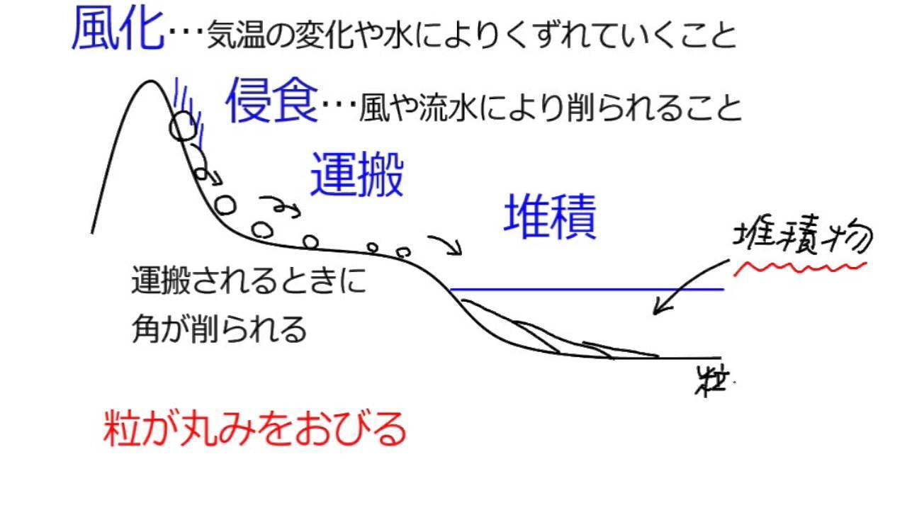 地層のでき方侵食、運搬、堆積 -...