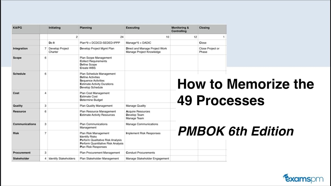 how to memorize the 49 processes from the pmbok 6th edition process chart [ 1280 x 720 Pixel ]