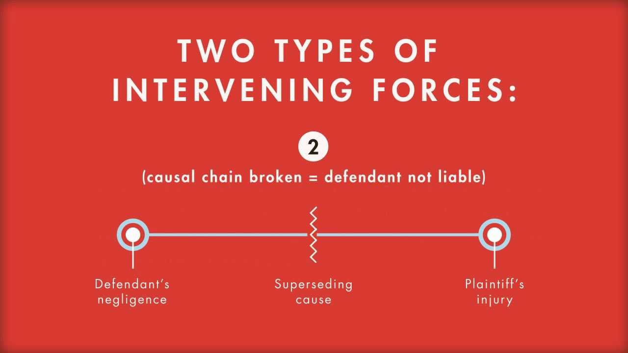 Tort Law tutorial: Proximate Cause: Intervening Forces | quimbee.com