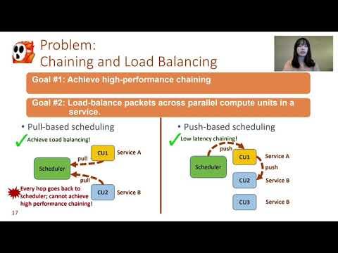OSDI '20 - PANIC: A High-Performance Programmable NIC for Multi-tenant Networks