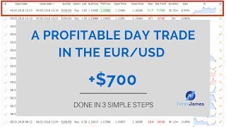 A Profitable Day Trade in The EURUSD +$700 - Forex James
