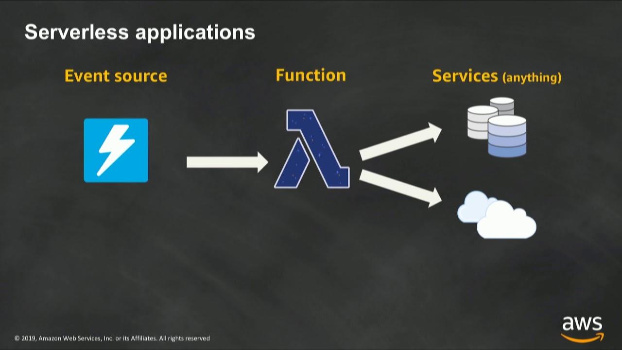 Introduction to AWS Lambda & Serverless Applications