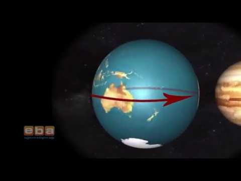 Dünya'nın Şekli ve Eksen Hareketleri