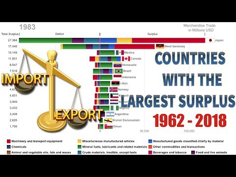 Top 15 Countries with the Largest Trade Surplus and their Surplus Decomposition (1962-2018)