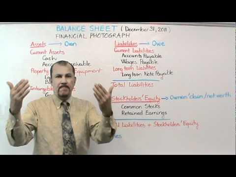 Accounting: Balance Sheet