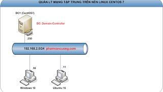 Linux-Bài 1: Hướng dẫn cài đặt Hệ điều hành CentOS 7
