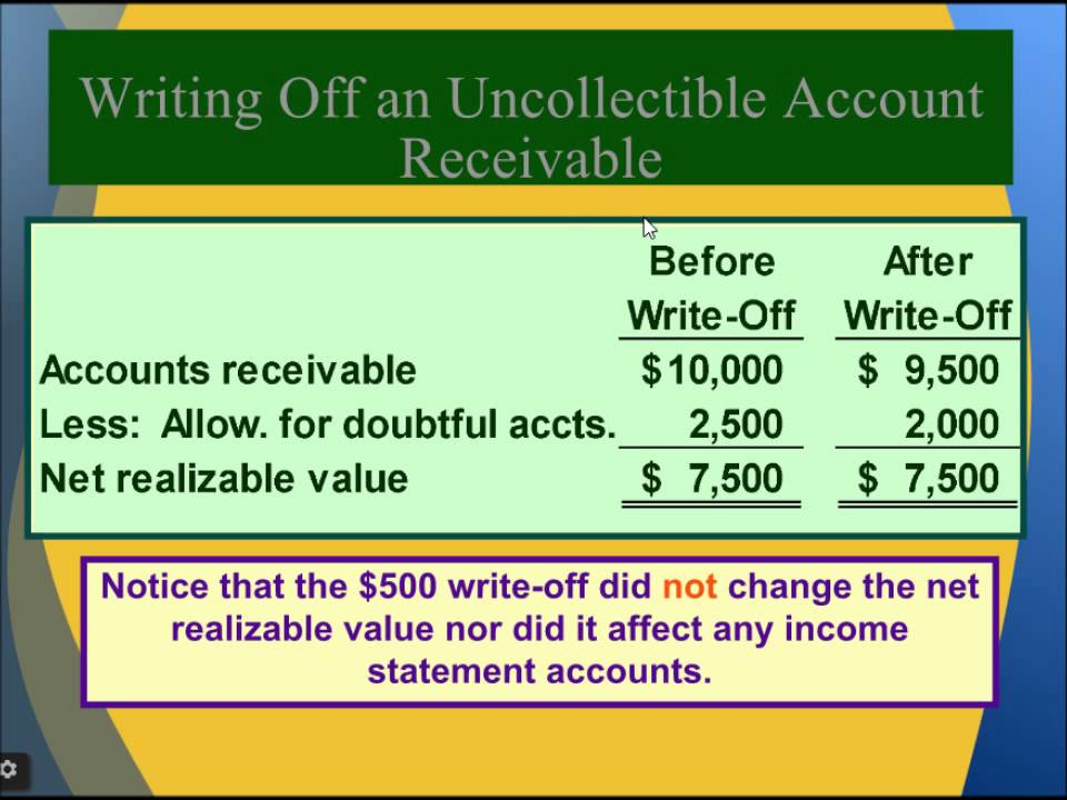 Financial Accounting online Tutorial 5 | Financial Assets & Approach to  estimating credit losses